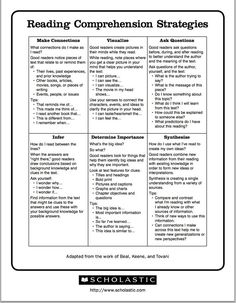 Excellent Chart Featuring 6 Reading Comprehension Strategies