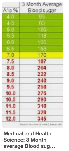 What is a good blood sugar level ? Hemoglobin A1c Chart Healthy