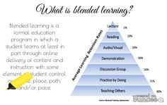 Love this blended learning buncee