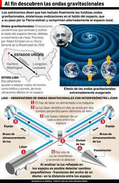 Al fin descubren las ondas gravitacionales