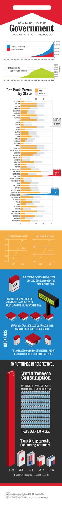 How Much is the Government Making off of Tobacco?