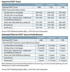 The credit scoring impacts of a short sale vs foreclosure: http://massrealestatenews.com/credit-scoring-impacts-short-sale-vs-foreclosure/  #shortsale #foreclosure  http://www.manojatri.com/silver_listings >> #FREE #Toronto #GTA Power Of Sale 100+ #Listings and much more... ★ Manoj Atri, #REALTOR® ☎ [416] 275-2089 E: Manoj@ManojAtri.com ★ #PowerOfSale #Foreclosures #ForeclosureHomes #ForeclosureBuying #ForeclosureHouses #ForeclosureListings