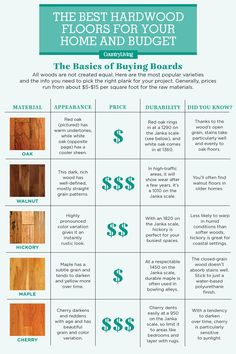 Eco-friendly and easy to clean, faux hardwood options are getting better than ever. Here's everything you need to know about inexpensive hardwood alternatives like bamboo, laminate, and engineered hardwood. Types Of Hardwood Floors, Living Room Hardwood Floors, Hardwood Floor Colors, Light Hardwood Floors, Solid Wood Flooring, Engineered Hardwood Flooring, Laminate Flooring, Flooring Ideas, Hickory Flooring