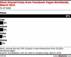 Facebook page interactions by post type