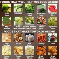 Foods that will help you lose weight vs foods that will make you gain