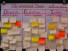 """When we are studying inferences, I use a chart very similar to the K-W-L chart.  This is our O-Q-I chart (I call it our ""okee"" chart).  When we are reading a text for the first time, I hand out three stickies to each student.  They must make an observation (I know that ...), a question (I wonder what/why ...), and an inference (I think ...).  We then post the stickies on the chart at the end of the lesson (kind of like their exit slip, only they don't get to 'exit')"""