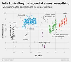 In addition to a number of interactive graphics and updating dashboards, this year we published almost charts and maps on FiveThirtyEight. Here are 52 of … Scatter Plot, Julia Louis Dreyfus, Interesting Information, Seinfeld, Interactive Design, Weird, Infographics, Charts, Bubbles