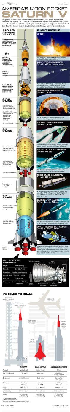 El cohete de luna de Saturn V de Apolo poderoso que lanzó a hombres a la luna primero fue probado en 1967. Esto era el 100 % acertado para los 13 vehículos (Apolo 4,6,8,9,10,11,12,13,14,15,16,17, Skylab) que voló hasta 1973.