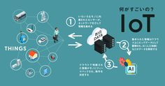 最近耳にすることの多い「IoT」(Internet of Things)というワード。「ビジネスを変革する!」などと騒が… Web Design, Graphic Design, Machine Learning Deep Learning, Brochure Inspiration, Data Analytics, Data Science, Helping People, Knowledge, Technology