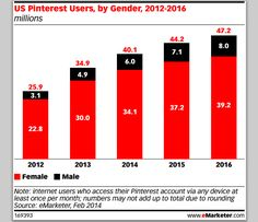 With More Women Than Twitter, Pinterest Finally Gets Paid Ads. Uh oh. Get ready for censorship.
