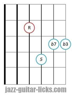 B Guitar Chord   Guitar Chords  Fret Board Diagrams And