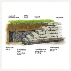 Head off mini mudslides by terracing a slope, such as along a driveway, with a retaining wall. A small one feet high, max) made from interlocking concrete blocks doesn't require you to hire a mason or rent an excavator. Building A Retaining Wall, Stone Retaining Wall, Retaining Walls, Interlocking Concrete Blocks, Sloped Yard, Crushed Stone, Interior Exterior, Outdoor Projects, Old Houses