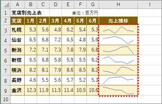【エクセル】表を劇的に見やすくするレイアウトワザ4選!数字を並べるだけじゃセンスがない   GetNavi web ゲットナビ Periodic Table, Knowledge, Business, Iphone, Life, Design, Periodic Table Chart, Periotic Table