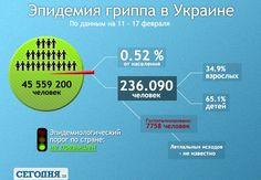 Грипп в Украине  grip2602