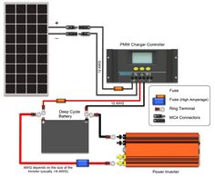 Solar Energy News Uk. Deciding to go environmentally friendly by converting to solar energy is undoubtedly a positive one. Solar power is now being regarded as a solution to the worlds energy needs. 12v Solar Panel, Solar Panel Kits, Best Solar Panels, Alternative Energie, Off Grid Solar, Solar Projects, Energy Projects, Diy Projects, Solar House