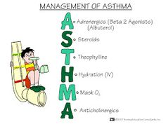 Nursing Mnemonics and Tips: Management of Asthma
