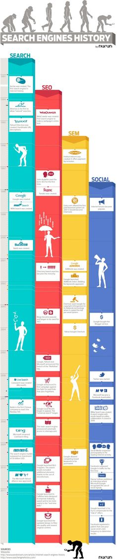 History of SEO Infographic