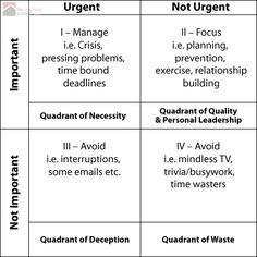 Stephen Covey's Time Management Matix