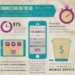 19 Characteristics & Activities of Today's Mobile Shopper