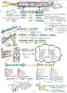 Kinematics Summary