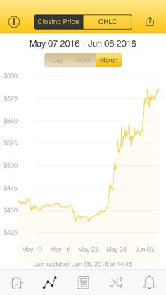 The latest Bitcoin Price Index is 585.35 USD http://www.coindesk.com/price/ via @CoinDesk App