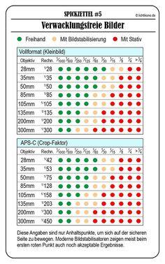 Spickzettel für Brennweite und Formatfaktor (Crop-Faktor)
