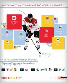 Which national Olympic hockey teams have the most NHL players? Olympic Hockey, Men's Hockey, Hockey Logos, Summer Games, Winter Games, Nhl Players, Sidney Crosby, World Of Sports, Pittsburgh Penguins