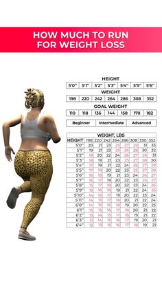 Weight Loss Challenge, Weight Loss Plans, Weight Loss Transformation, Workout Meal Plan, Workout Challenge, Fat Workout, Belly Pooch Workout, Weight Loss Calculator, Running Plan