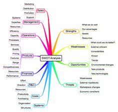 Mind Maps 577797827172020058 - strategic-planning-SWOT-Mind-Map Source by vincentdesgeorg Change Management, Business Management, Business Planning, Business Tips, Inventory Management, Career Planning, The Plan, How To Plan, Strategic Planning Process