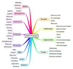 Strategic Planning using Mind Maps