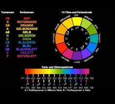 Colors of sounds...or sounds of colors!