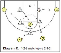 1-2-2 match-up zone defenses