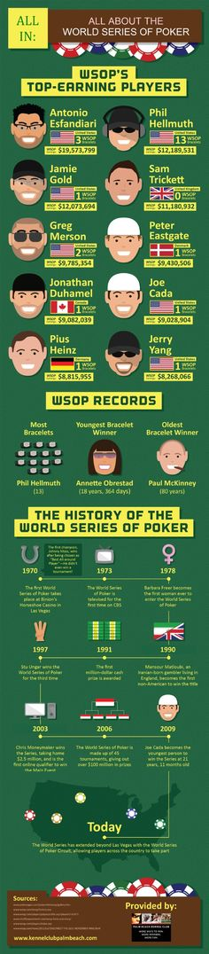 The World Series of Poker's first winner, Johnny Moss, took the title in 1970 after being chosen as Best All-around Player. He had never won an actual tournament! Learn more about the history of the Series in this infographic from a poker club in Florida. Infographic source: http://www.kennelclubpalmbeach.com/667196/2013/03/20/all-in-all-about-the-world-series-of-poker-infographic.html