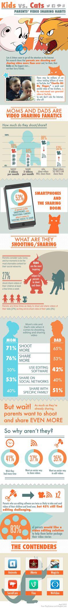 Kids vs. Cats: Parents Video Sharing Habits