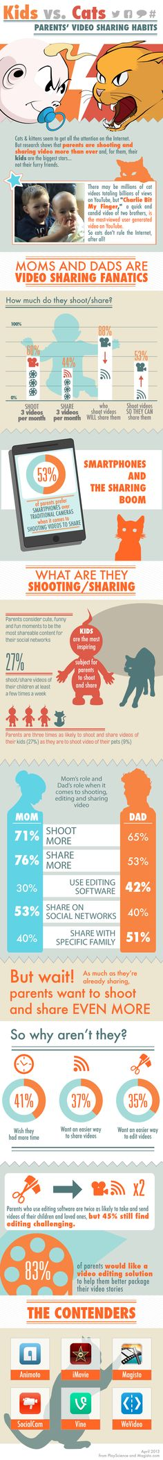 Kids vs. Cats: Parents' Video Sharing Habits