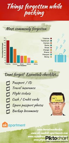 Did you know that 41% of people forget something when travelling? Don't be one of them. Take a look at this list of the most commonly forgotten items.