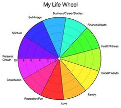 The circle of life wheel working on every persons bio individuality this is a key tool in my coaching tool box which I have been using for about now. Wellness Wheel, Life Coaching Tools, Coaching Quotes, Wheel Of Life, Life Balance Wheel, Wellness Quotes, Spiritual Health, Mental Health, Romance And Love