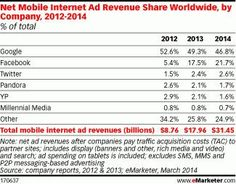 mobile ads emarketer; google and facebook dominate ad revenue