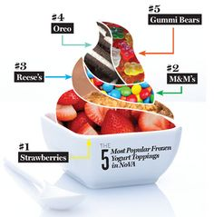 Best-selling frozen yogurt toppings