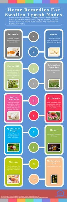 60 best Lymph nodes images on Pinterest Thinking about you