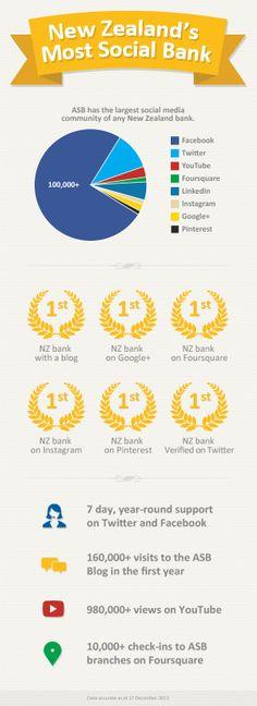 ASB - New Zealand's most social bank. #socialbanking #socialmedia #abnking