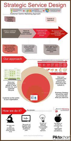Strategic Service Design - Via Christian Roghi Experience Map, User Experience Design, Customer Experience, Design Innovation, Innovation Strategy, Strategic Innovation, Design Thinking Process, Design Process, Business Model
