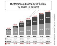 mobile video adverti