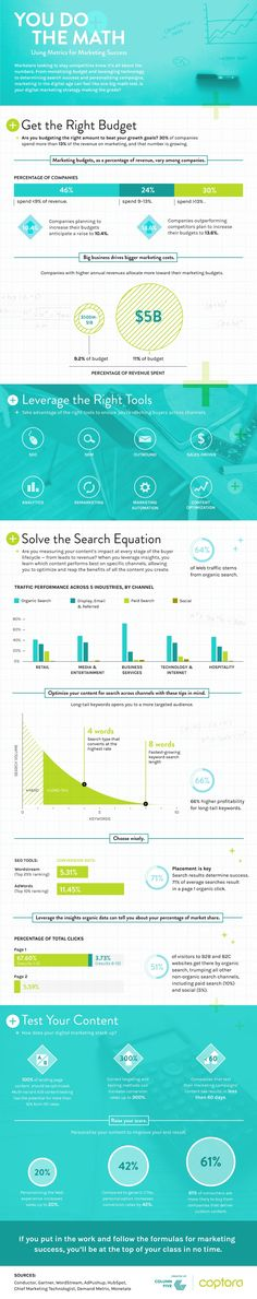 You Do The Math: Using Metrics for Marketing Success - #Infographic