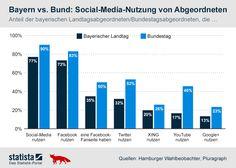 Die Grafik zeigt den Anteil der Abgeordneten in bayerischem Landtag und Bundestag, die Social-Media nutzen. #statista #infografik Quelle: Hamburger Wahlbeobachter Pluragraph