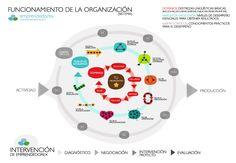 Aquí tienes el nuevo modelo de currículum. Las nuevas competencias de los trabajadores del siglo XXI. | El blog de Juan Carlos Casco Marca Personal, Blog, Templates, Paradigm Shift, Working Man, 21st Century, Activities, Blogging