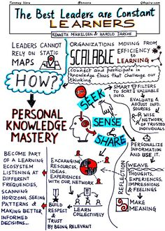 Leading, #Learning & Personal Knowledge Mastery #PKM http://qaspire.com/2015/10/26/leadership-learning-and-personal-knowledge-mastery/ … #sketchnote cc @hjarche @LeadershipABC
