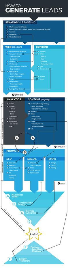 How to generate more leads from your web site