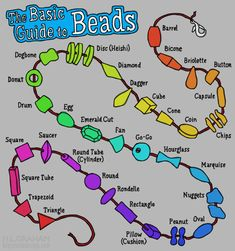 Basic guide to beads More Visual Glossaries (for Her): Backpacks / Bags / Beads / Bobby Pins / Boots / Bra Types / Belt knots / Chain Types / Coats / Collars / Darts / Dress Shapes / Dress Silhouettes...