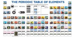 Tanglin LibGuides: & IGCSE Science - Periodic Table and the Elements: Websites Science Movies, Science Facts, Science Ideas, Programming Humor, Periodic Table Of The Elements, Information Graphics, Physical Science, Information Technology, Data Visualization